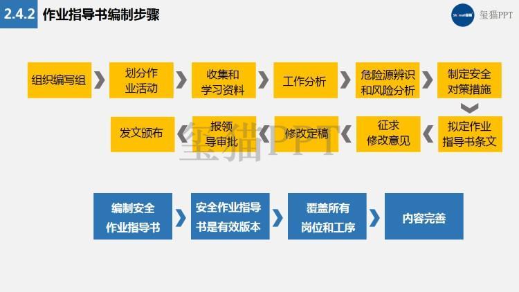 收货方式:   邮箱   文件格式:   ppt格式无水印 ppt类型:   管理